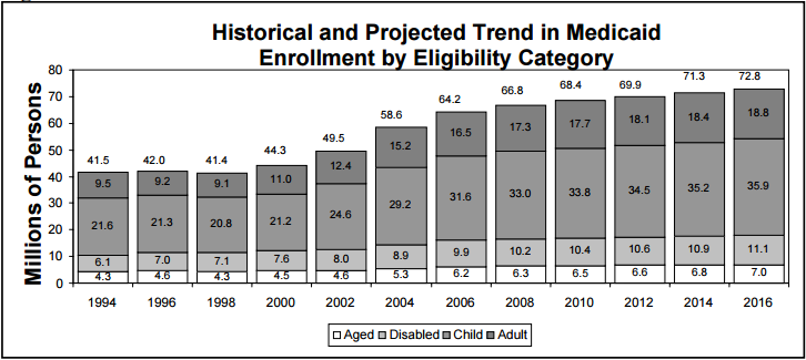 Figure 10: Historical and Projected Trend in Medicaid Enrollment by Eligibility Category