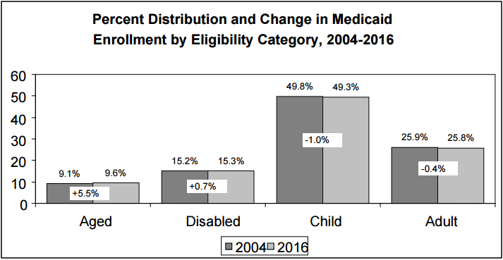 Figure 11: Percent Distribution and Change in Medicaid Enrollment by Eligibility Category, 2004-2016