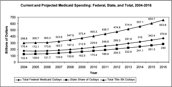 Figure 12: Current and Projected Medicaid Spending: Federal, State, and Total, 2004-2016