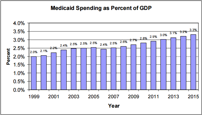 Figure 13:Medicaid Spending as Percent of GDP