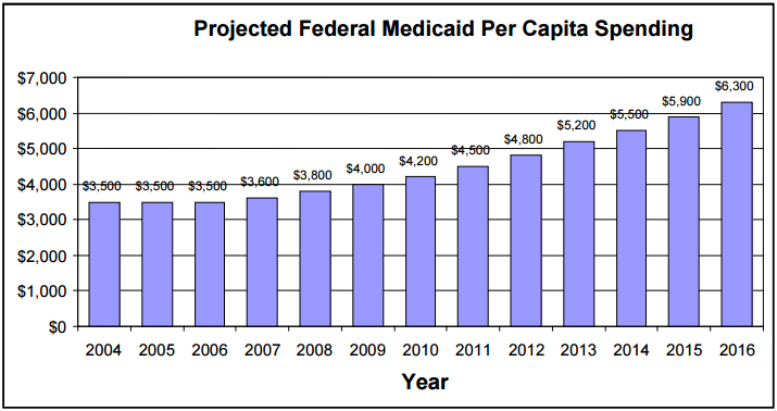 Figure 14: Projected Federal Medicaid Per Capita Spending