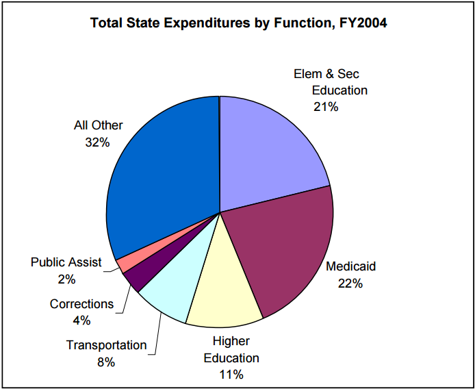 Figure 6: Total State Expenditures by Function, FY2004