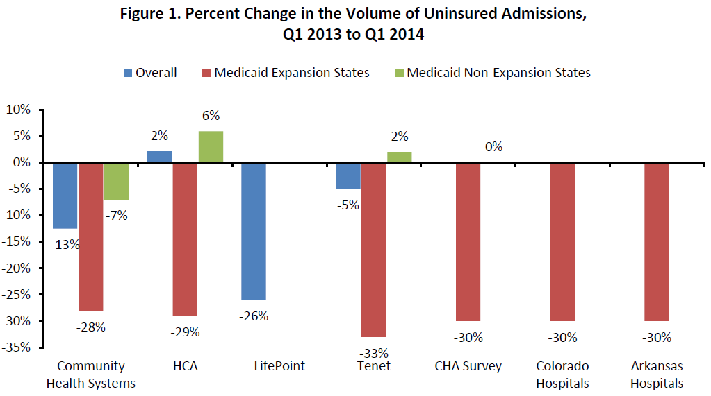 Figure 1. Percent Change in the Volume of Uninsured Admissions, Q1 2013 to Q1 2014