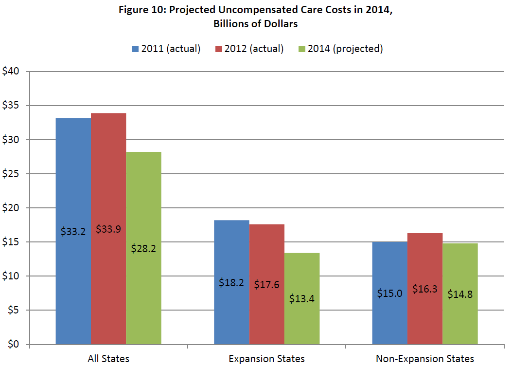 Figure 10: Projected Uncompensated Care Costs in 2014, Billions of Dollars