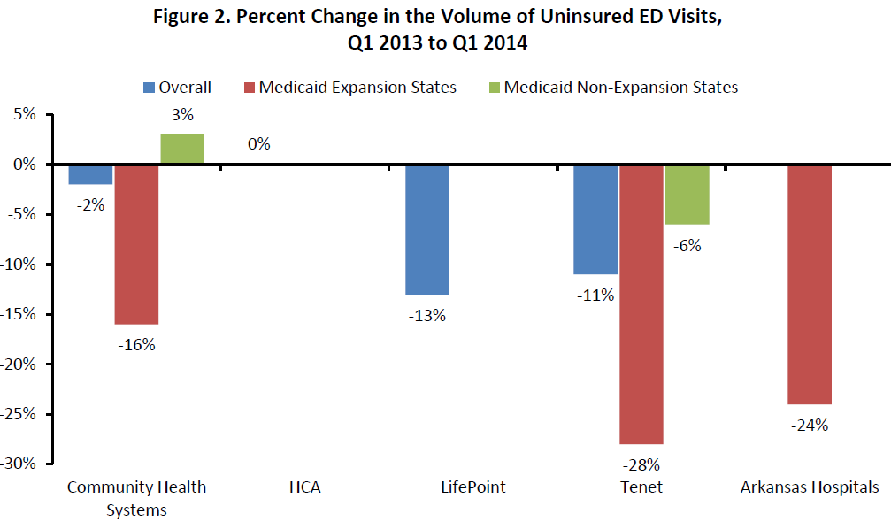 Figure 2. Percent Change in the Volume of Uninsured ED Visits, Q1 2013 to Q1 2014