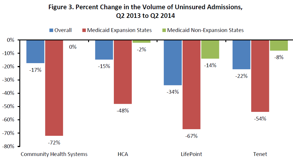 Figure 3. Percent Change in the Volume of Uninsured Admissions, Q2 2013 to Q2 2014