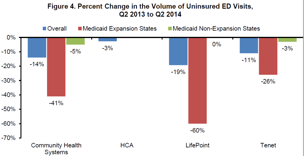 Figure 4. Percent Change in the Volume of Uninsured ED Visits, Q2 2013 to Q2 2014