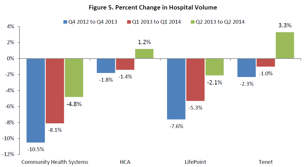 Figure 5. Percent Change in Hospital Volume