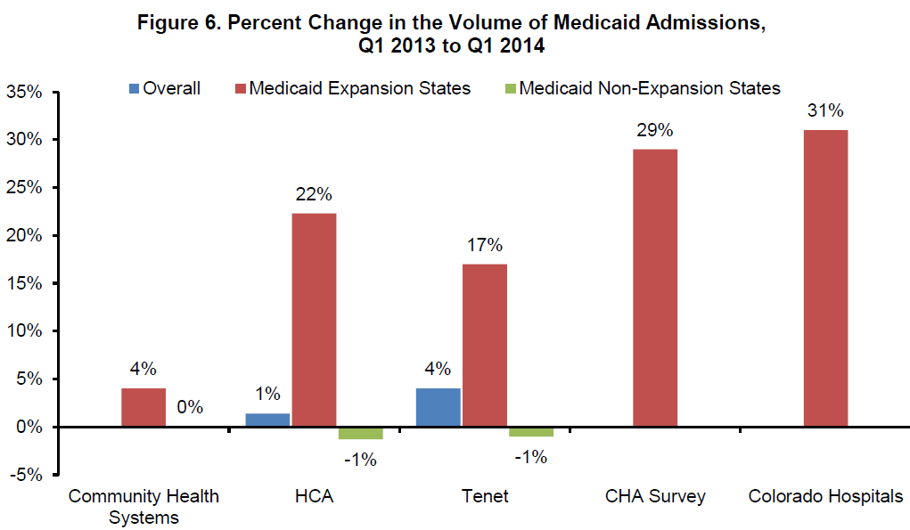 Figure 6. Percent Change in the Volume of Medicaid Admissions, Q1 2013 to Q1 2014
