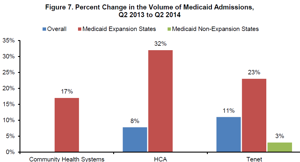 Figure 7. Percent Change in the Volume of Medicaid Admissions, Q2 2013 to Q2 2014
