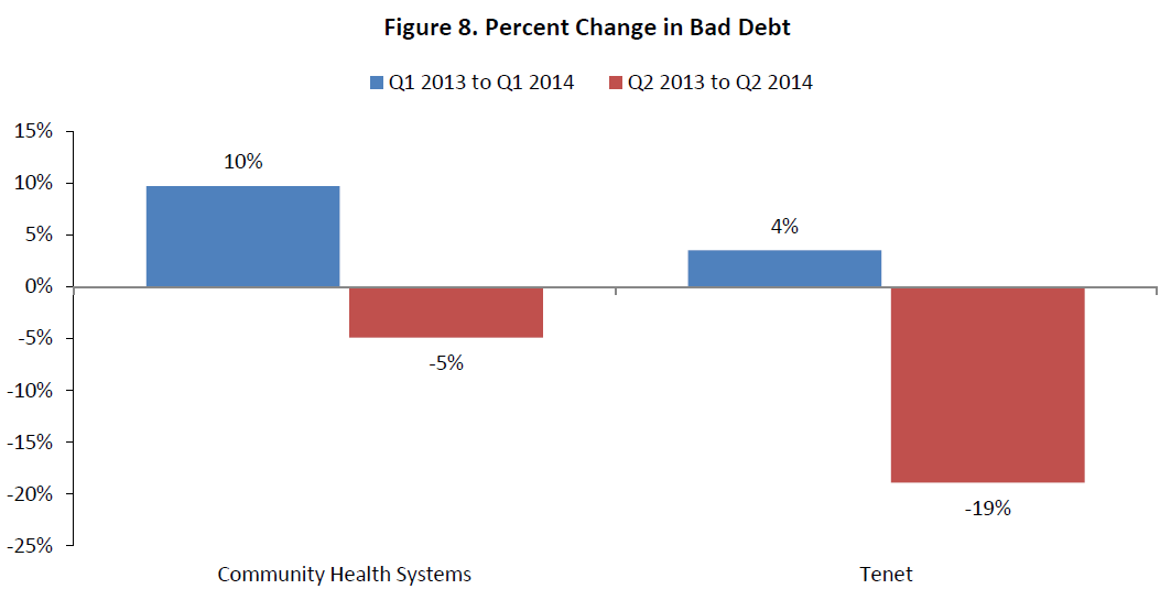 Figure 8. Percent Change in Bad Debt