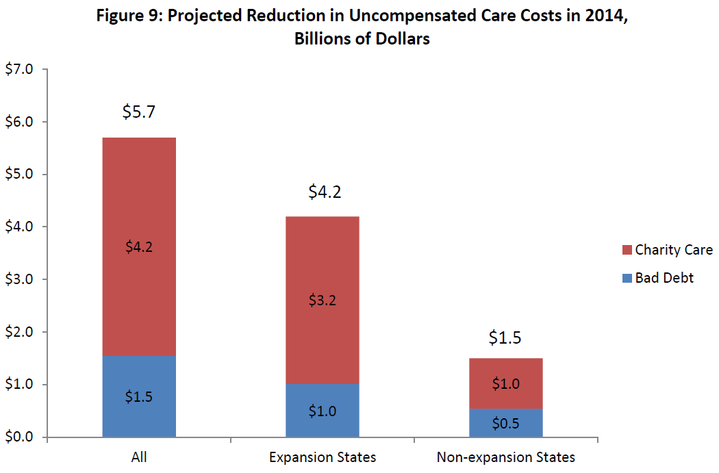 Figure 9: Projected Reduction in Uncompensated Care Costs in 2014, Billions of Dollars