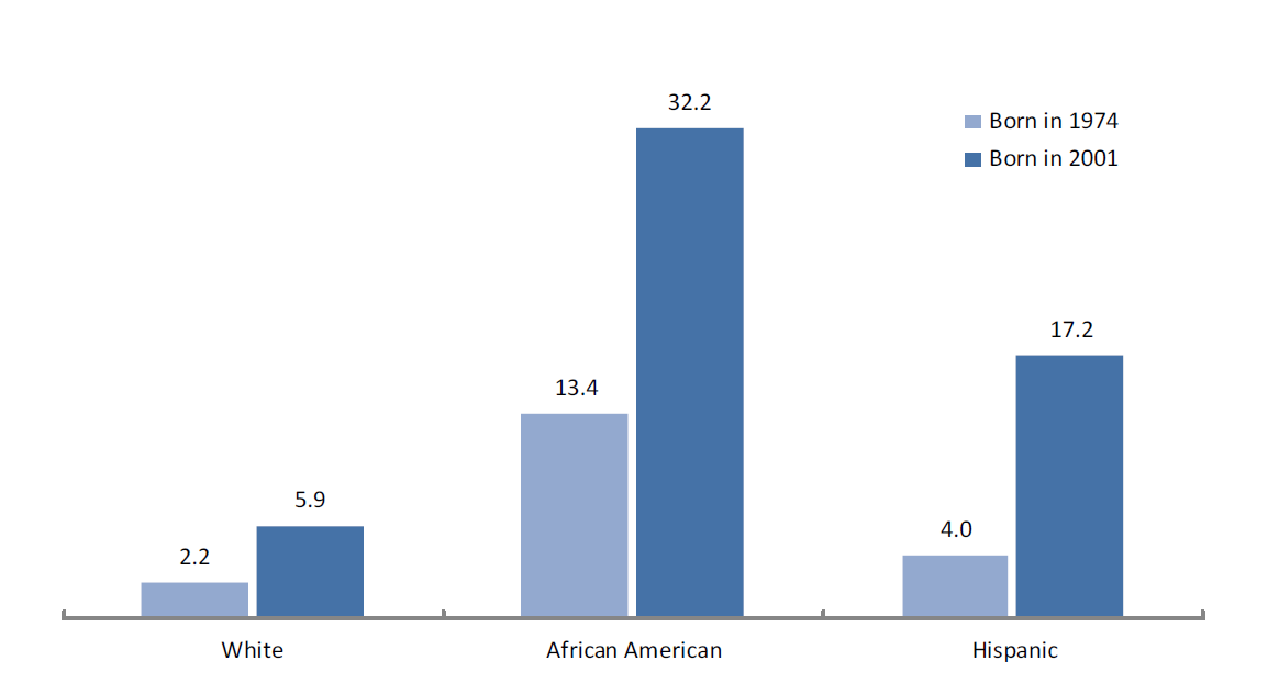 Lifetime Likelihood of Incarceration among Men Born in 1974 versus 2001 by Race and Ethnicity