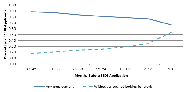 FIGURE IV.1, Line Chart: Shows two statistics: the proportion of SSDI applicants who were employed and the proportion who were without jobs and not looking for work from 1 to 42 months (in 6-month intervals) before SSDI application. Both statistics are calculated when reported for at least 1 month during 6-month intervals before SSDI application, and so are not mutually exclusive. At 37-42 months before their application, 89% of applicants worked and 18% were without jobs and were not looking for work at any point during the period. The proportion of applicants who were employed declined over time, to about two-thirds (66%) in the 6-month period before application. Similarly, the proportion of applicants not working and not looking for work increased over time, to more than half of applicants (54%).