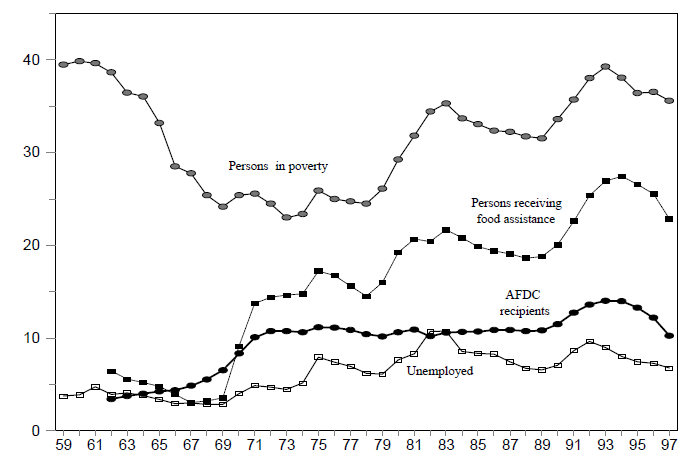 Figure B-3. Number of Persons Living in Poverty, Unemployed and Receiving Food Stamps and AFDC, 1959 - 1997