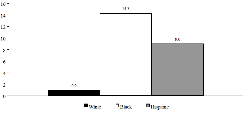 Figure ECON 11. Percentage of Total Population Residing in High-Poverty Neighborhoods, 1990
