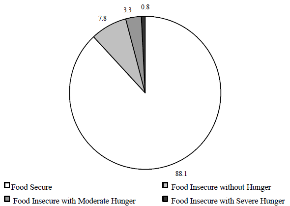 Figure ECON 9. Percentage of Households Classified as Food Insecure, 1995