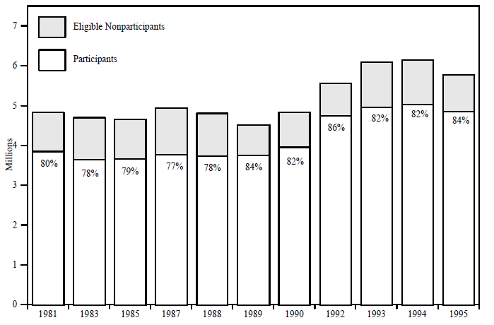 Figure IND 10a. AFDC Caseload versus Number of Eligible Families: Number of Cases & Percentage of Total Eligibles