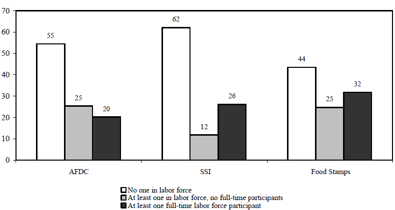 Figure IND 4a. Percentage of Recipients in Families with Labor Force Participants, 1994