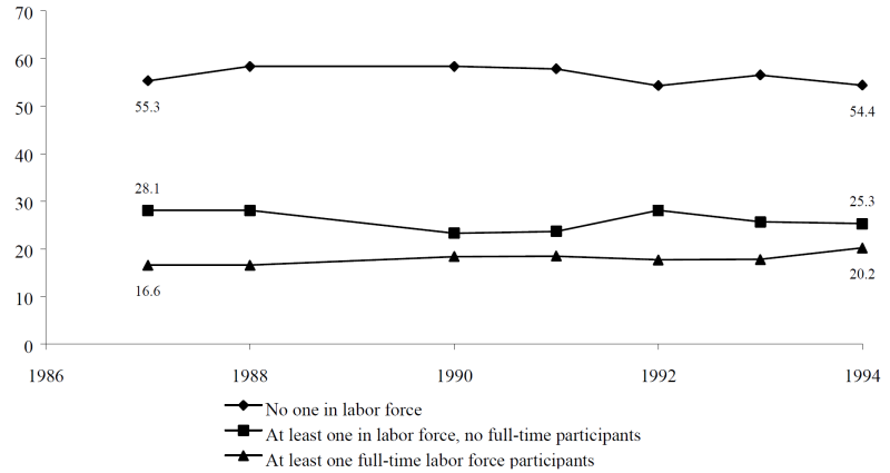 Figure IND 4b. Percentage of AFDC Recipients in Families with Labor Force Participants, Selected Years