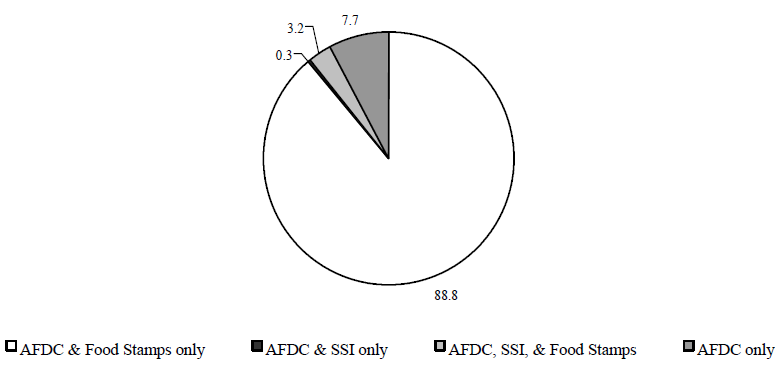 Figure IND 7. Percentage of Individuals in AFDC Families Receiving Other Assistance, 1994