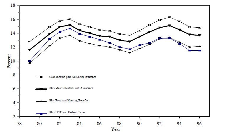 Figure SUM 4. Trends in Poverty with and without Means-Tested Benefits: All Persons, 1979-1996