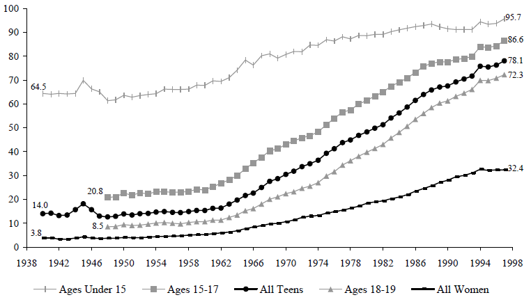 Figure TEEN 1. Percentage of Births That Are to Unmarried Women, by Age Group, 1940 to 1997