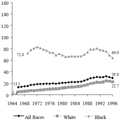 Figure TEEN 3a. Births per 1,000 Unmarried Teens Ages 15 to 17, 1966 to 1996