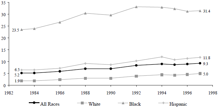 Figure TEEN 5. Percentage of all Children Living in Families Headed by Never- Married Women, 1983 to 1997