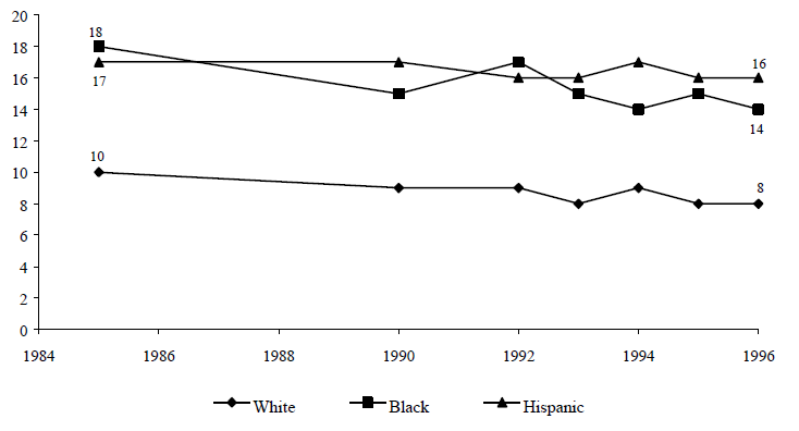 Figure TEEN 6. Percentage of Youths Ages 16 to 19 Who Were Neither in School Nor Working by Race, 1985 to 1996