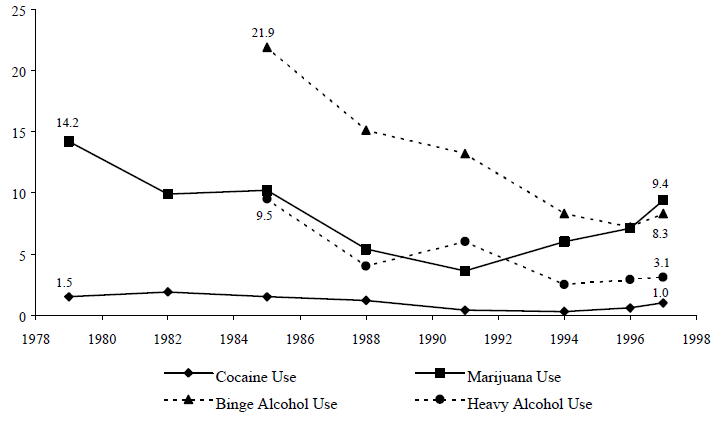 Figure TEEN 7. Percentage of Teens Ages 12 to 17 Who Used Cocaine, Marijuana, or Alcohol, 1979 to 1997