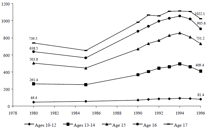 Figure TEEN 8. Arrest Rates for Violent Crime for Youths Ages 10 to 17, per 100,000 Youths, 1980 to 1996