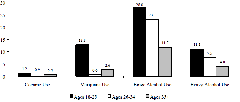 Figure WORK 5. Percentage of Adults who used Cocaine, Marijana, or Alcohol, 1997