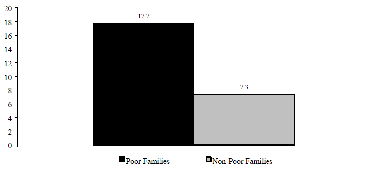Figure WORK 7. Percentage of Monthly Income Spent on Child Care for Preschoolers by Families with Employed Mothers, 1993