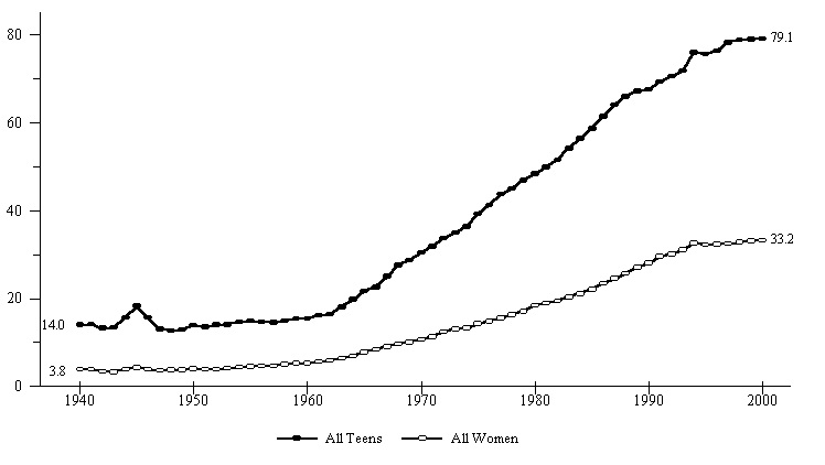 Figure BIRTH 1. Births to Unmarried Women as a Percentage of All Births, by Age Group: 1940-2000