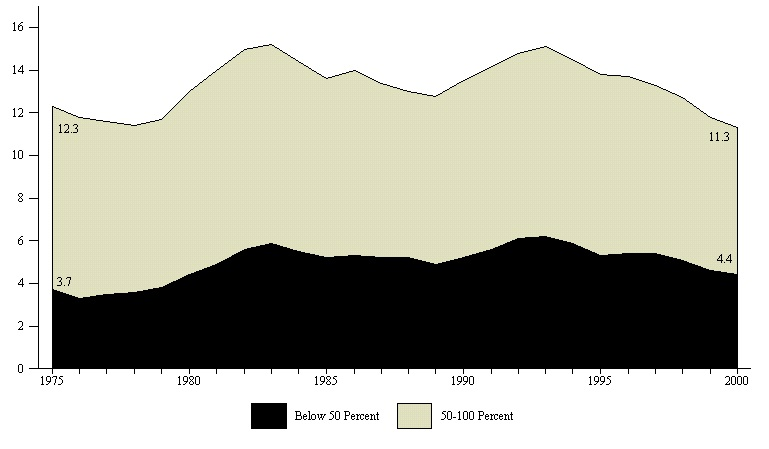 Figure ECON 2. Percentage of Total Population Below 50 and 100 Percent of Poverty: 1975-2000