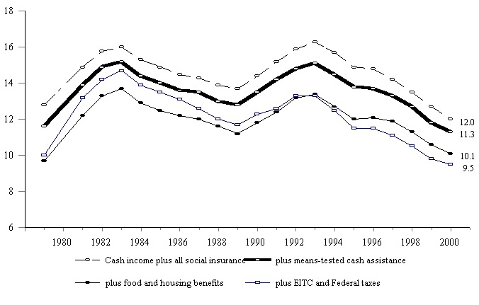Figure ECON 4. Percentage of Total Population in Poverty with Various Means-Tested Benefits Added to Total Cash Income: 1979-2000