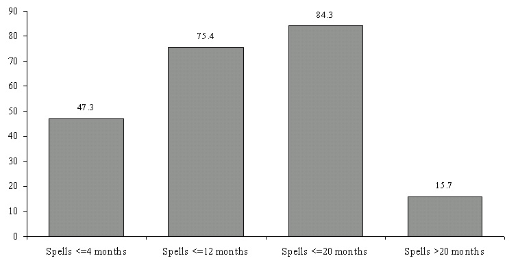 Figure ECON 5. Percentage of Poverty Spells for Individuals Entering Poverty During the 1993 SIPP Panel, by Length of Spell