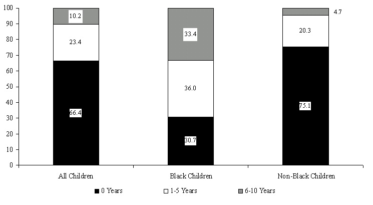 Figure ECON 6. Percentage of Children Ages 0 to 5 in 1987 Living in Poverty Between 1987 and 1996, by Years in Poverty and Race