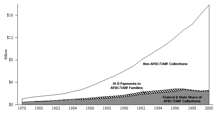 Figure ECON 7. Total, Non-AFDC/TANF, and AFDC/TANF Title IV-D Child Support Collections: 1978-2000