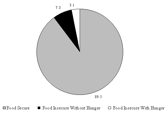 Figure ECON 8. Percentage of Households Classified by Food Security Status: 2000