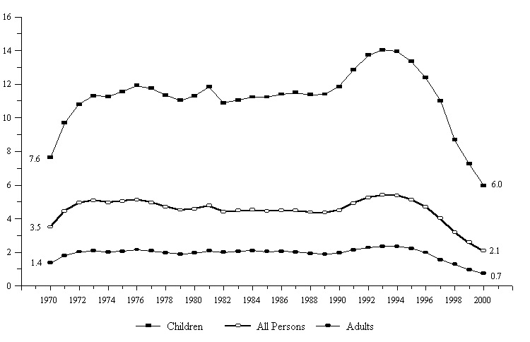 Figure IND 3a. Percentage of the Total Population Receiving AFDC/TANF, by Age: 1970-2000