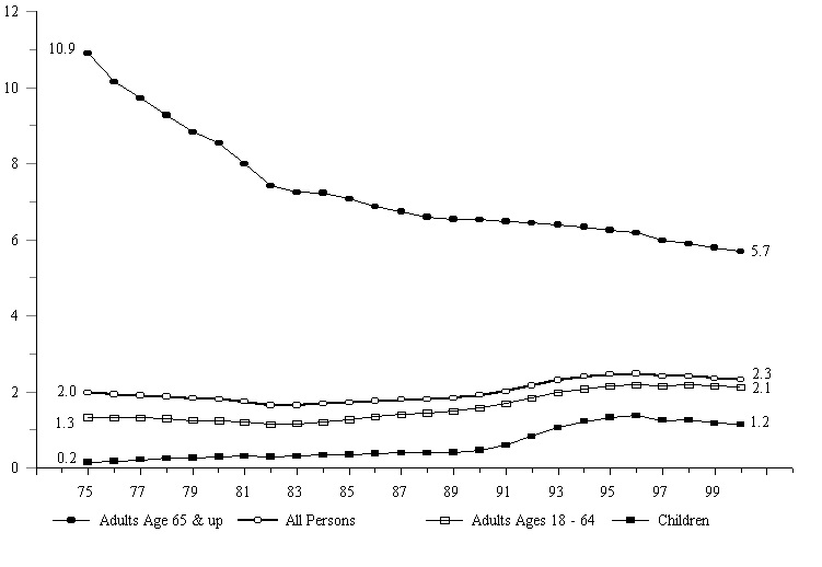 Figure IND 3c. Percentage of the Total Population Receiving SSI, by Age: 1975-2000