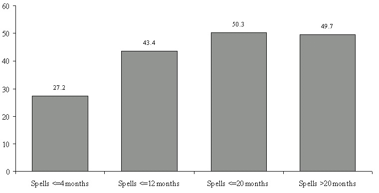Figure IND 7. Percentage of AFDC Spells of Individuals in Families with No Labor Force Participants for Individuals Entering Programs During the 1993 SIPP Panel, by Length of Spell