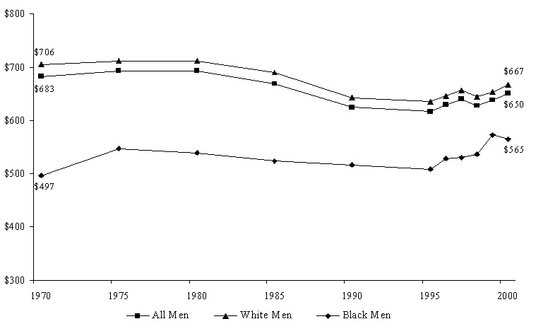 Figure WORK 3. Mean Weekly Wages of Men Working Full-Time, Full-Year with No More than a High School Education, by Race (2000 Dollars): Selected Years
