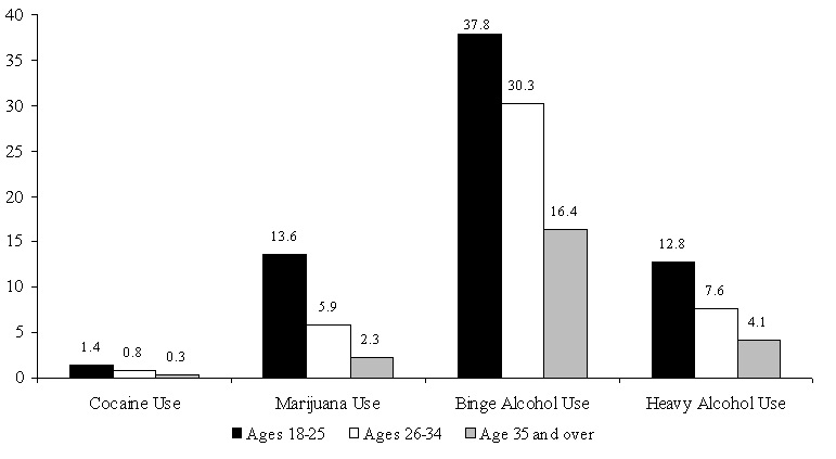 Figure WORK 6. Percentage of Adults Who Used Cocaine or Marijuana or Abused Alcohol, by Age: 2000