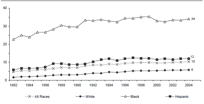 Figure BIRTH 4. Percentage of All Children Living in Families with a Never-Married Female Head by Race/Ethnicity: 1982-2004
