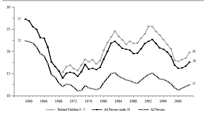 Figure ECON 1. Percentage of Persons in Poverty, by Age: 1959-2003