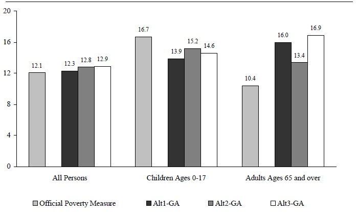 Figure ECON 3. Percentage of Persons in Poverty Using Various Experimental Poverty Measures by Age: 2002