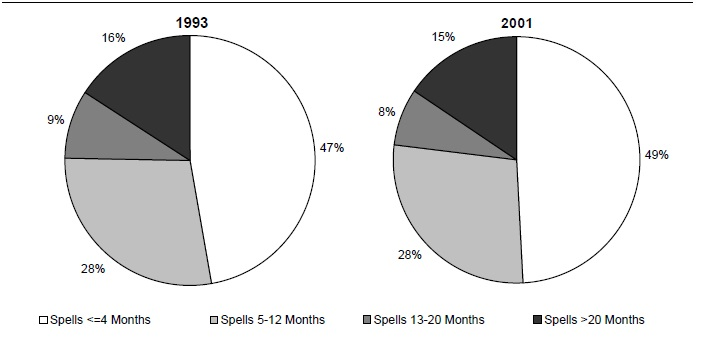 Figure ECON 5. Percentage of Poverty Spells for Individuals Entering Poverty during the 1993 and 2001 SIPP Panels, by Length of Spell
